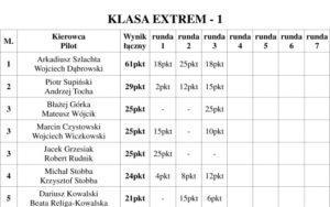 Puchar Expedycji 2017 Runda 3 Wyniki
