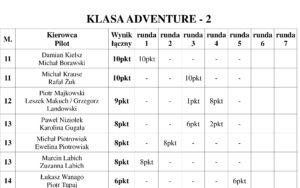 Puchar Expedycji 2017 Runda 5 Wyniki / Klasyfikacja Ogólna