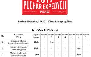 Puchar Expedycji 2017 Runda 6 Wyniki / Klasyfikacja Ogólna