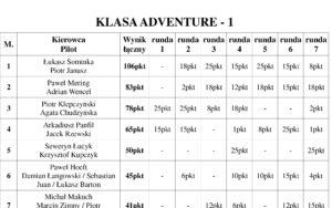 Finał Pucharu Expedycji 2017 Runda 7 Wyniki / Klasyfikacja Ogólna
