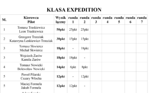 Puchar Expedycji 2018 Runda 2 Wyniki