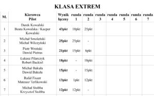 Puchar Expedycji 2018 Runda 2 Wyniki / Klasyfikacja Ogólna