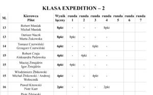 Puchar Expedycji 2018 – Runda 4 – Wyniki / Klasyfikacja Ogólna