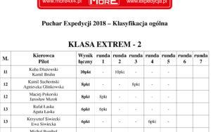 Puchar Expedycji 2018 Runda 5 Wyniki / Klasyfikacja Ogólna