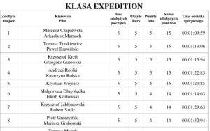 Puchar Expedycji 2018 Runda 6 Wyniki / Klasyfikacja Ogólna