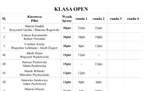 Puchar Expedycji 2019 Runda 2 (północne Pustkowia) Wyniki / Klasyfikacja Ogólna