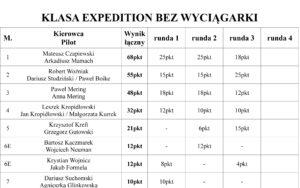 Puchar Expedycji 2019 Runda 3 (mroczne Wąwozy) Wyniki / Klasyfikacja Ogólna